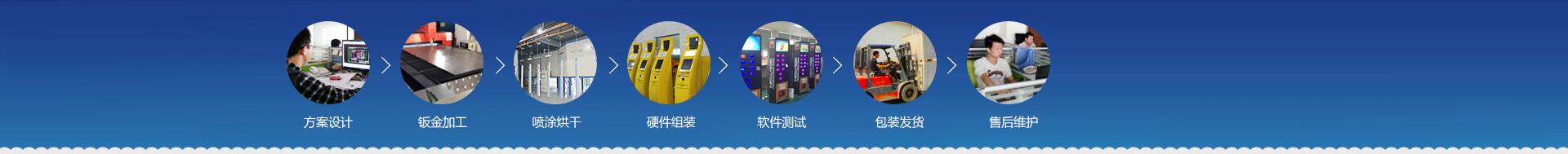 方案设计 > banjin加工 > pentuhong干 > ying件zu装 > ruan件测试 > 包装发huo > 售后wei护